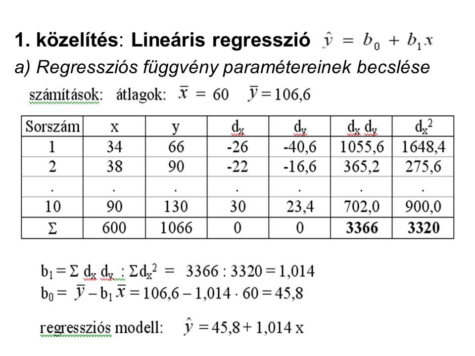 1. közelítés: Lineáris regresszió
