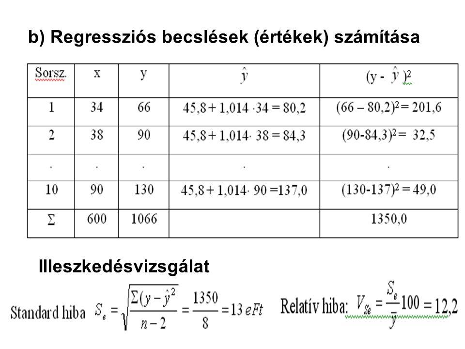 b) Regressziós becslések (értékek) számítása