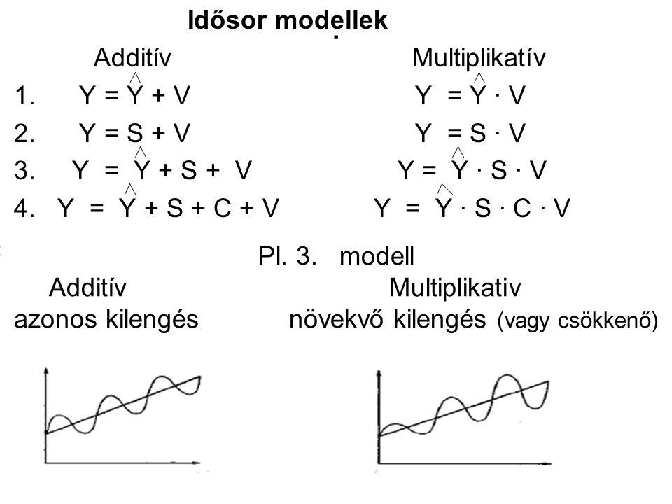 . Idősor modellek Additív Multiplikatív 1. Y = Y + V Y = Y ∙ V
