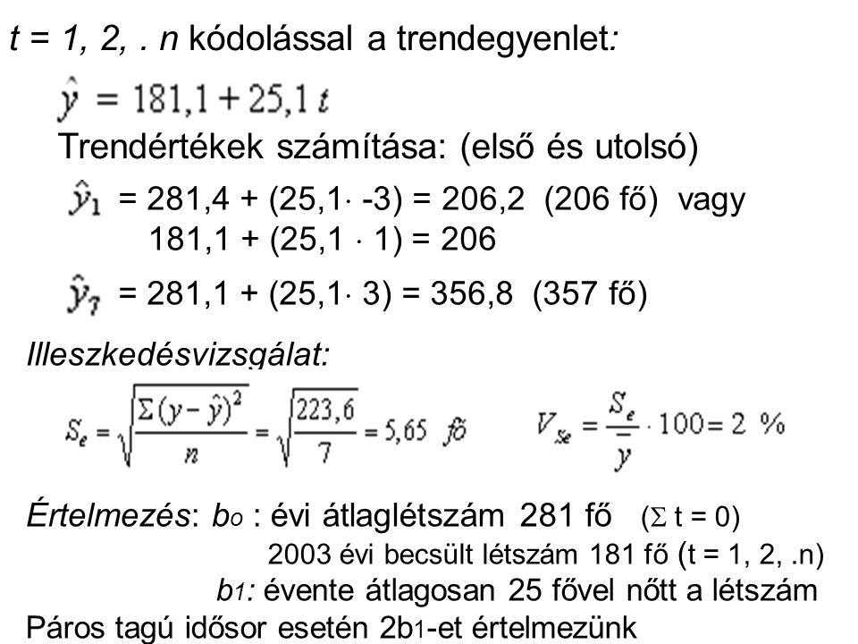 . t = 1, 2, . n kódolással a trendegyenlet: