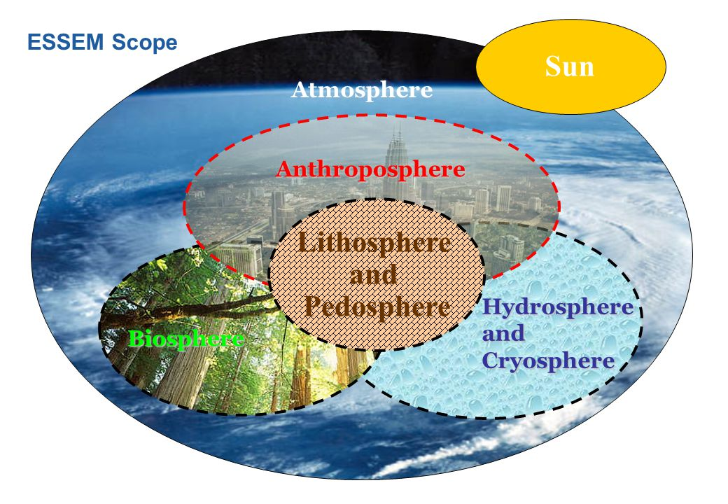 Sun Lithosphere and Pedosphere