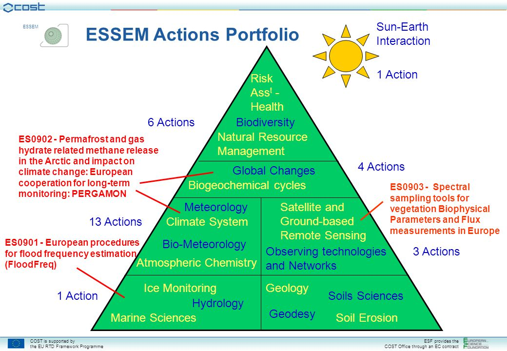 ESSEM Actions Portfolio