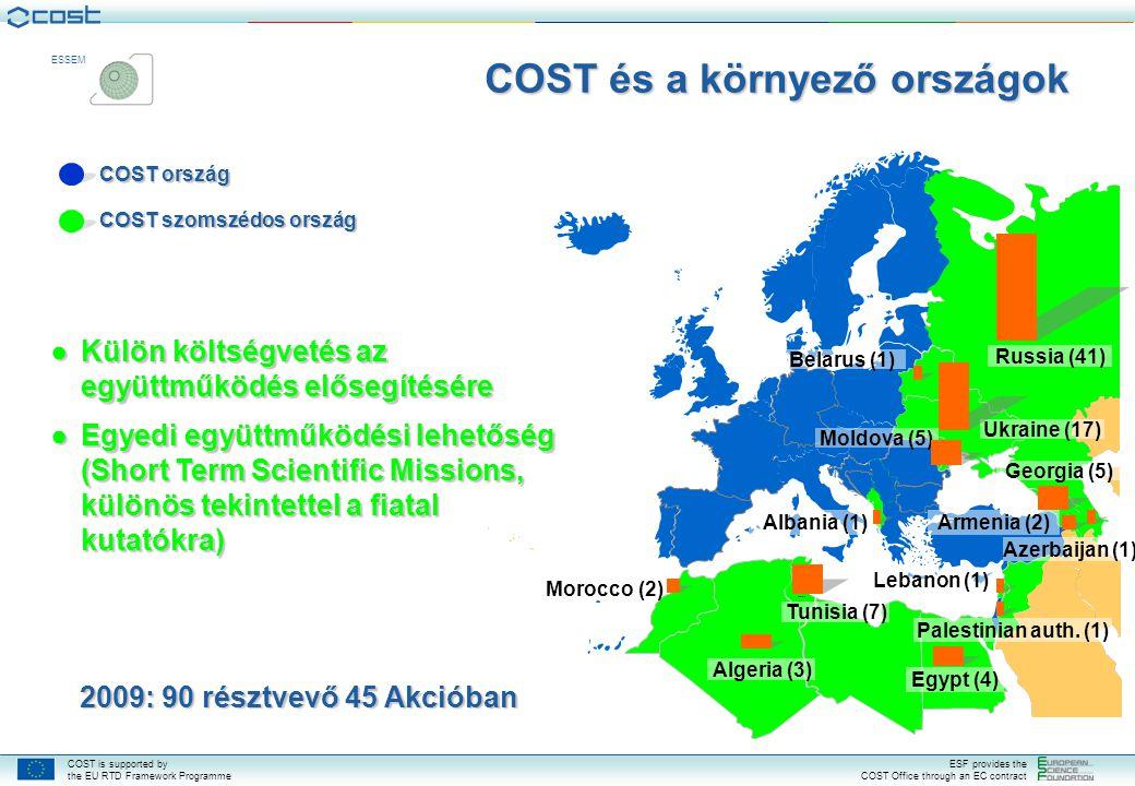 COST és a környező országok