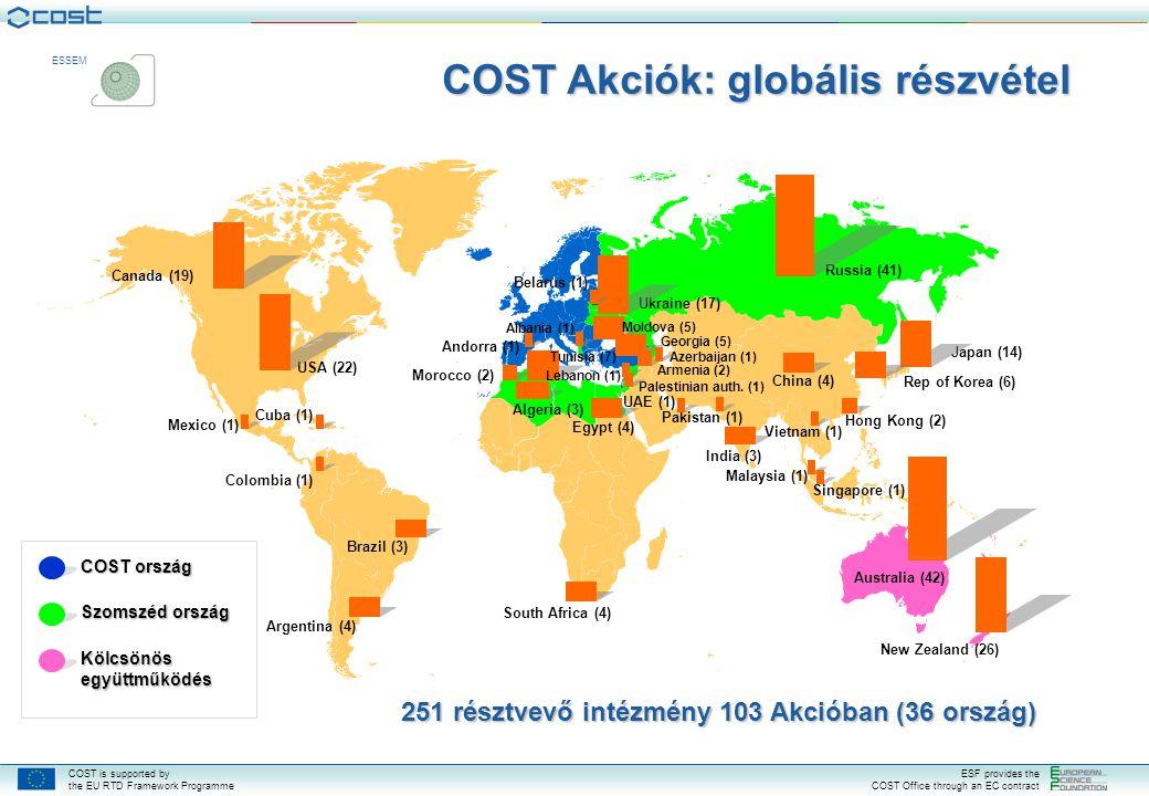 COST Akciók: globális részvétel