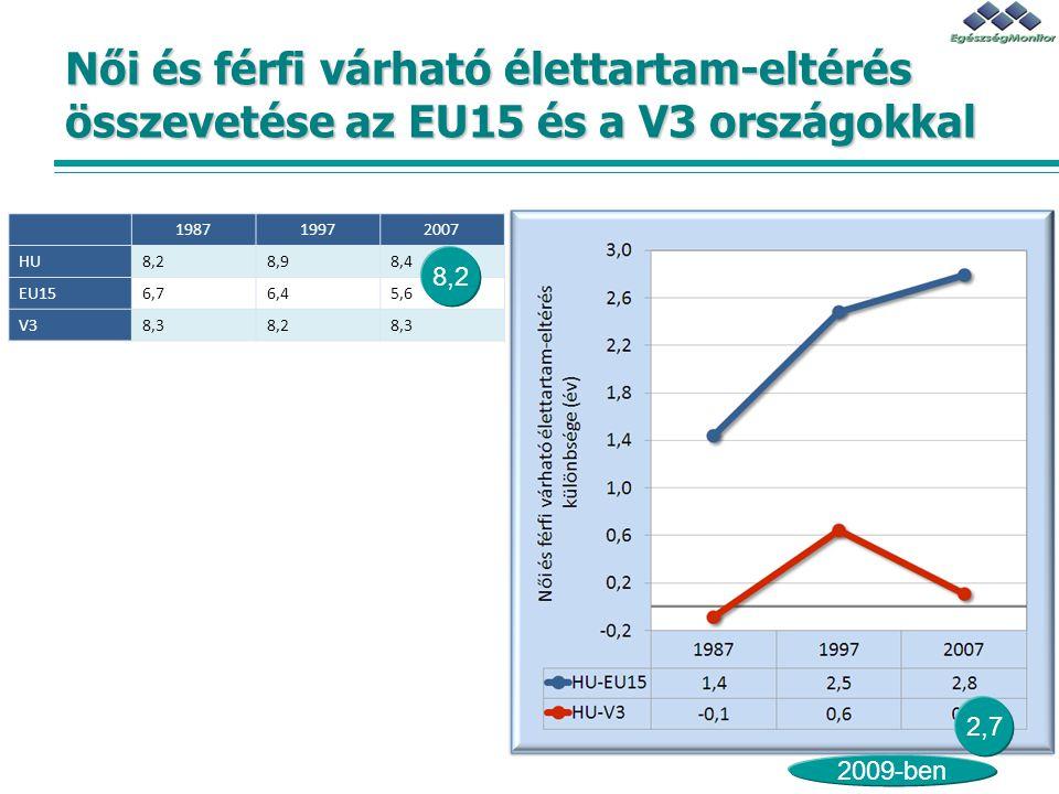 Női és férfi várható élettartam-eltérés összevetése az EU15 és a V3 országokkal