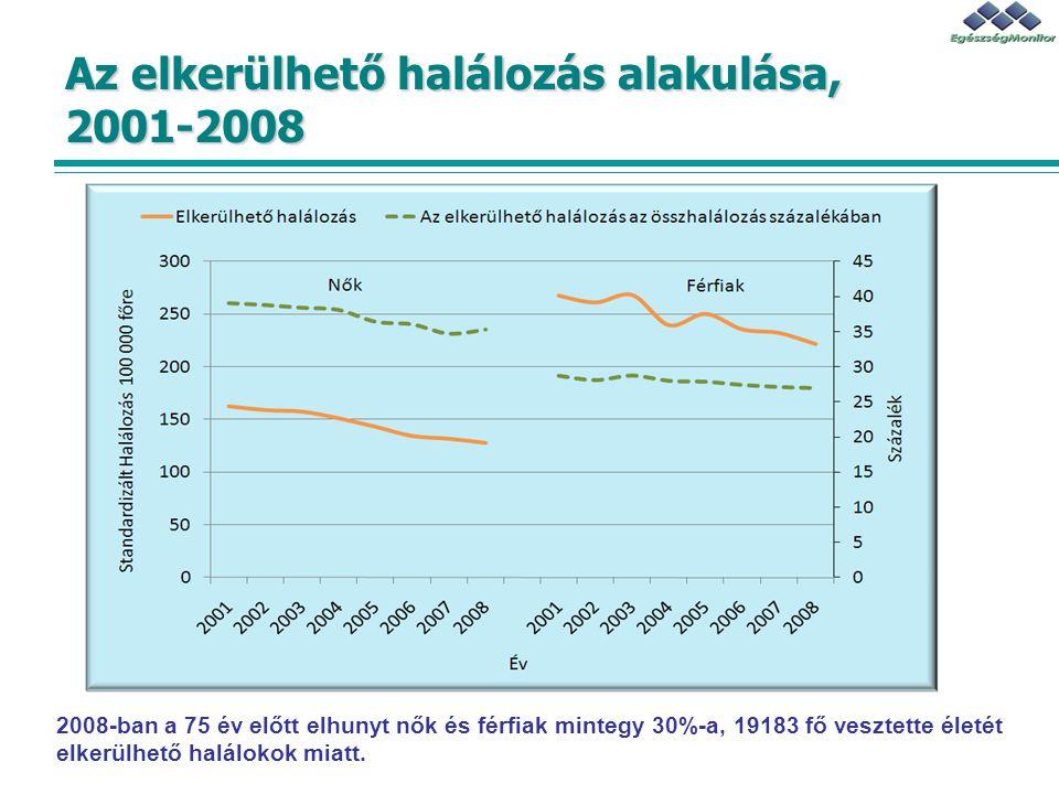 Az elkerülhető halálozás alakulása, 2001-2008