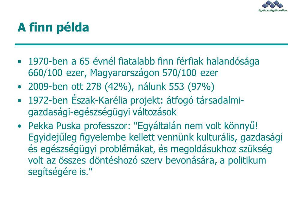 A finn példa 1970-ben a 65 évnél fiatalabb finn férfiak halandósága 660/100 ezer, Magyarországon 570/100 ezer.