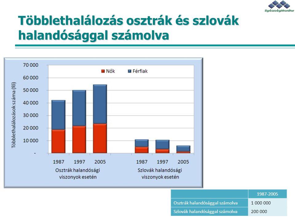 Többlethalálozás osztrák és szlovák halandósággal számolva