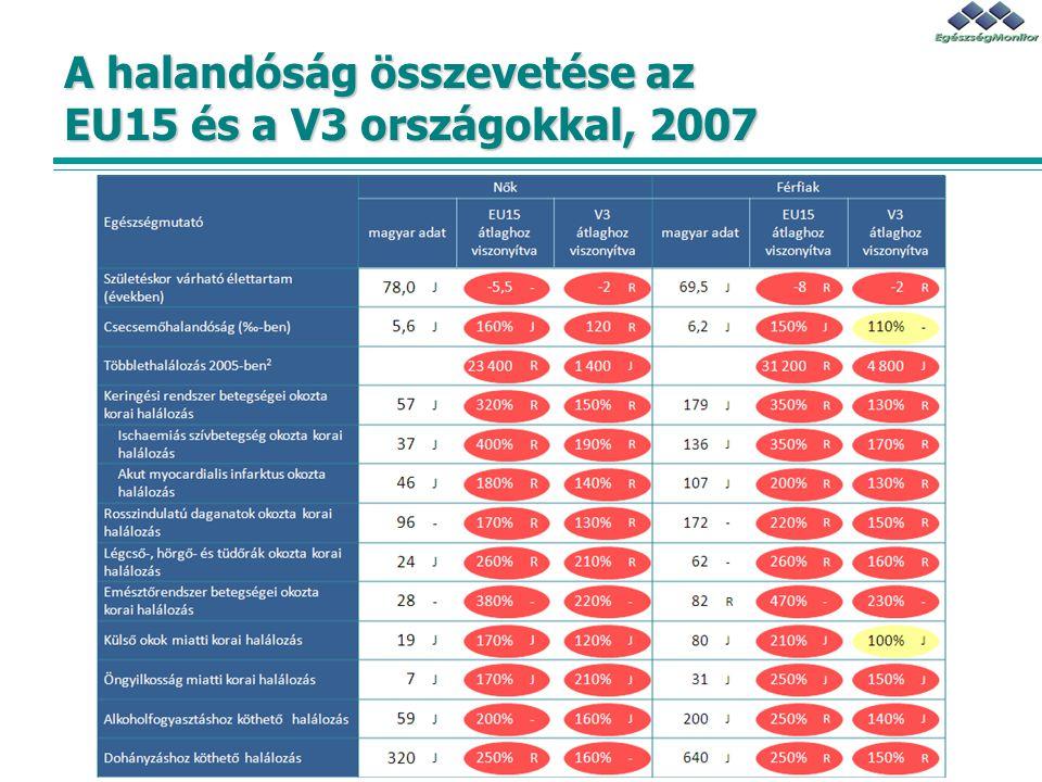 A halandóság összevetése az EU15 és a V3 országokkal, 2007