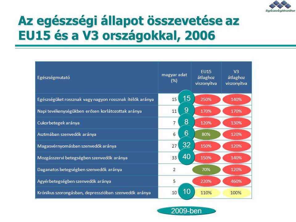 Az egészségi állapot összevetése az EU15 és a V3 országokkal, 2006