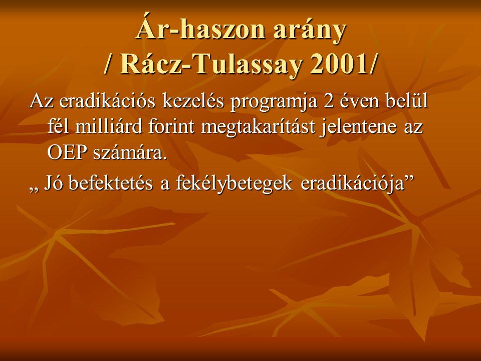 Ár-haszon arány / Rácz-Tulassay 2001/