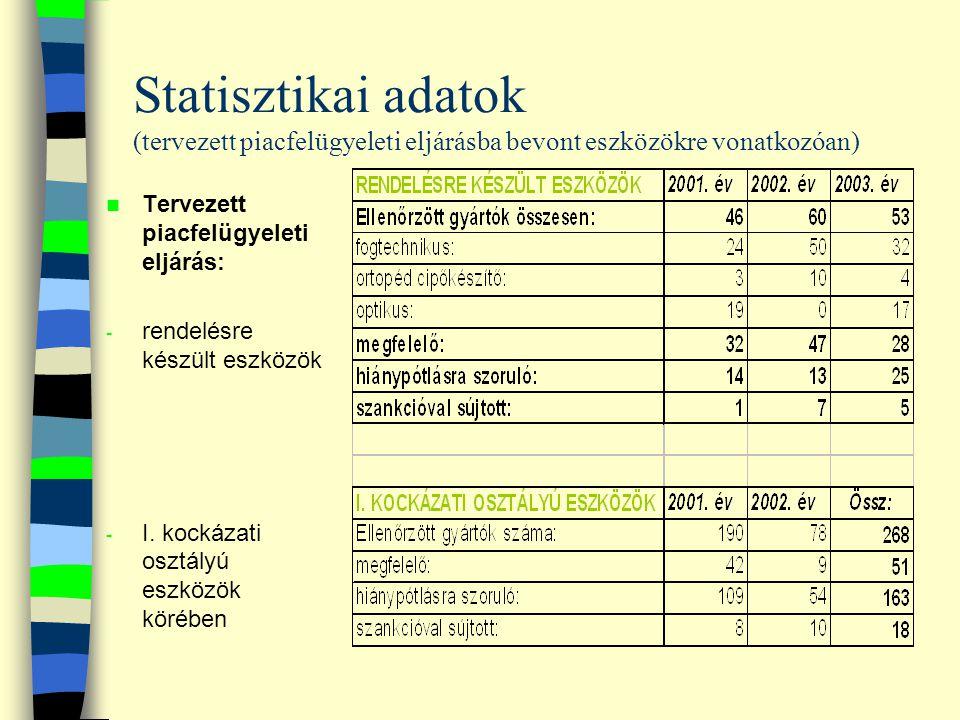 Statisztikai adatok (tervezett piacfelügyeleti eljárásba bevont eszközökre vonatkozóan)
