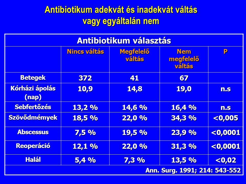Antibiotikum adekvát és inadekvát váltás vagy egyáltalán nem