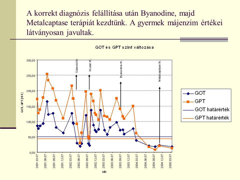 A korrekt diagnózis felállítása után Byanodine, majd Metalcaptase terápiát kezdtünk.
