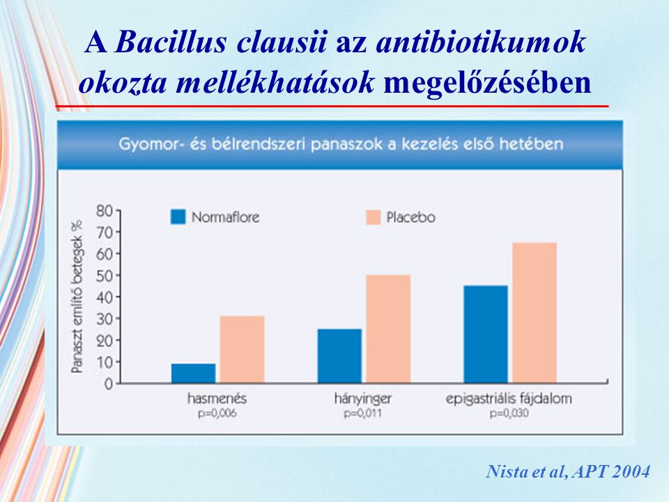 A Bacillus clausii az antibiotikumok okozta mellékhatások megelőzésében