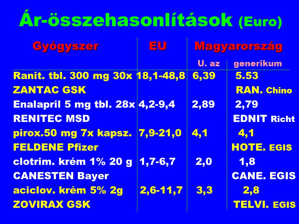 Ár-összehasonlítások (Euro)