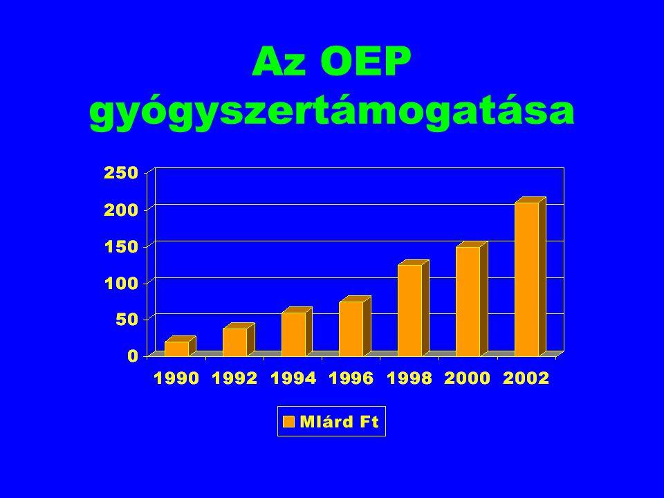 Az OEP gyógyszertámogatása