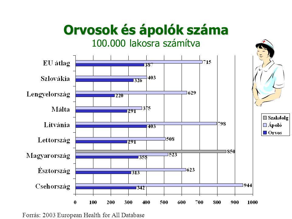 Orvosok és ápolók száma 100.000 lakosra számítva