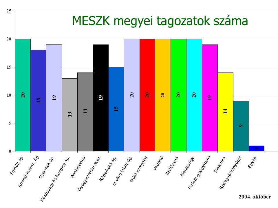 MESZK megyei tagozatok száma