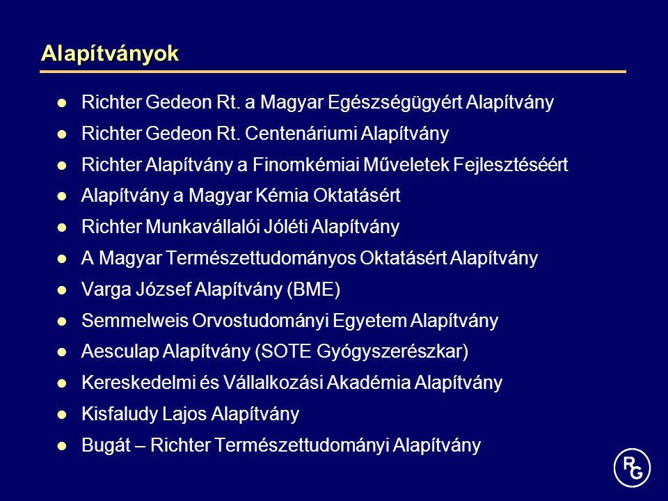 Alapítványok Richter Gedeon Rt. a Magyar Egészségügyért Alapítvány