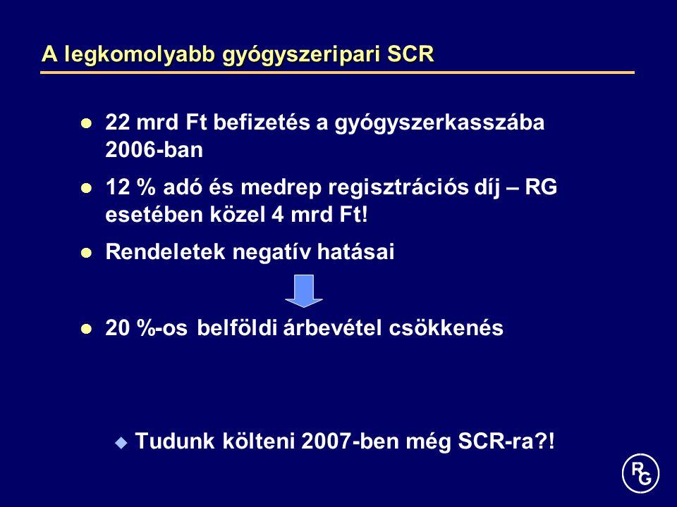 A legkomolyabb gyógyszeripari SCR