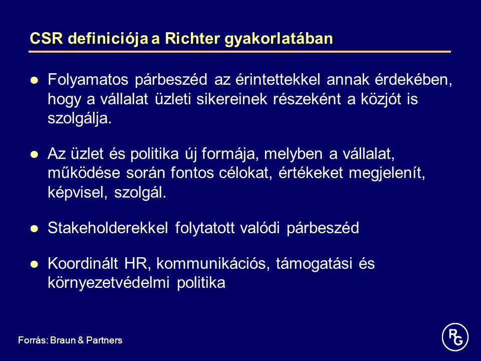 CSR definiciója a Richter gyakorlatában