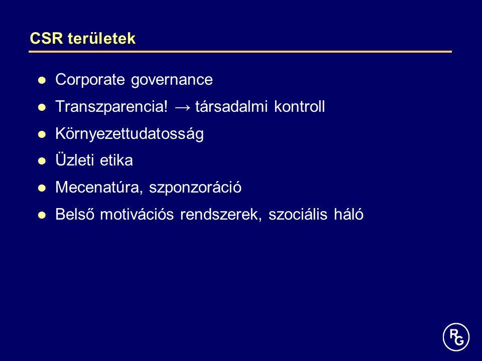 CSR területek Corporate governance. Transzparencia! → társadalmi kontroll. Környezettudatosság. Üzleti etika.