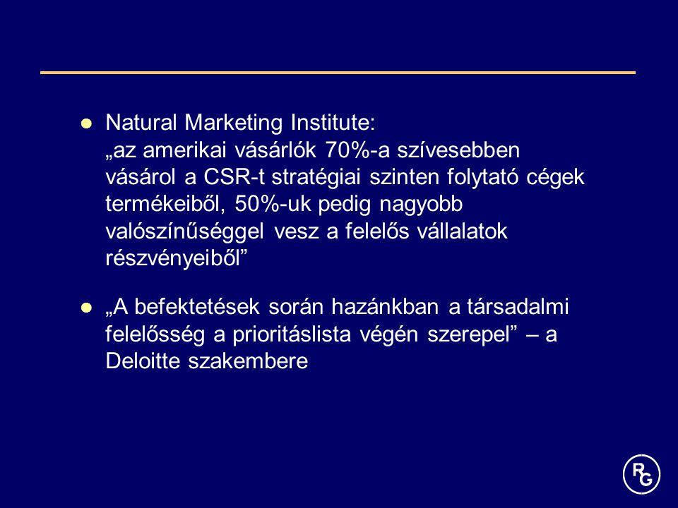 """Natural Marketing Institute: """"az amerikai vásárlók 70%-a szívesebben vásárol a CSR-t stratégiai szinten folytató cégek termékeiből, 50%-uk pedig nagyobb valószínűséggel vesz a felelős vállalatok részvényeiből"""