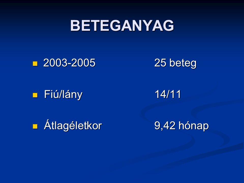 2003-2005 25 beteg Fiú/lány 14/11 Átlagéletkor 9,42 hónap