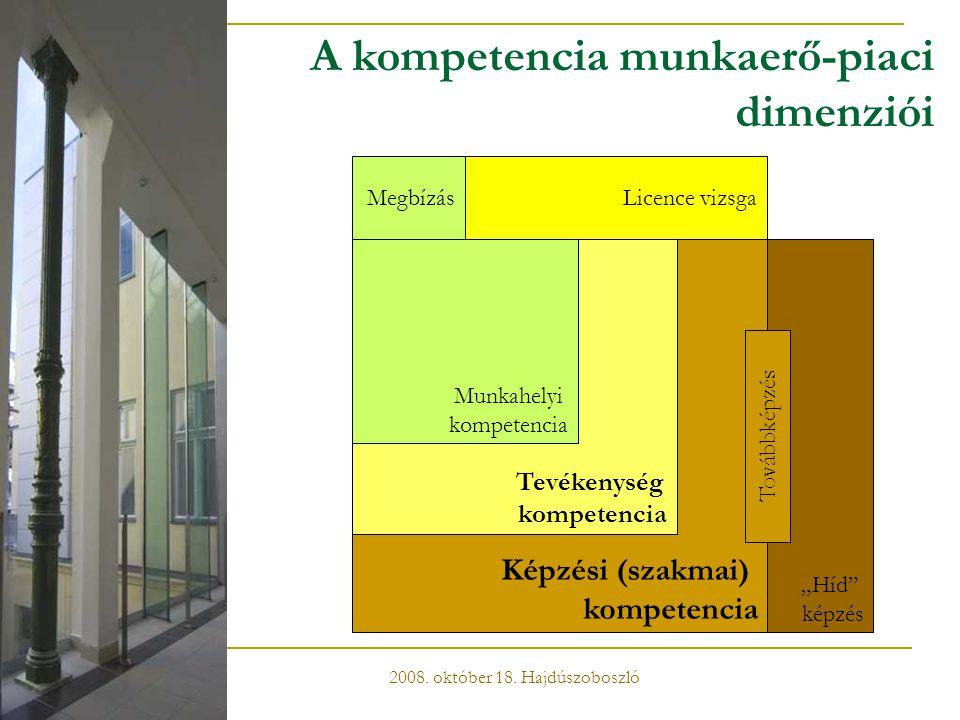 A kompetencia munkaerő-piaci dimenziói