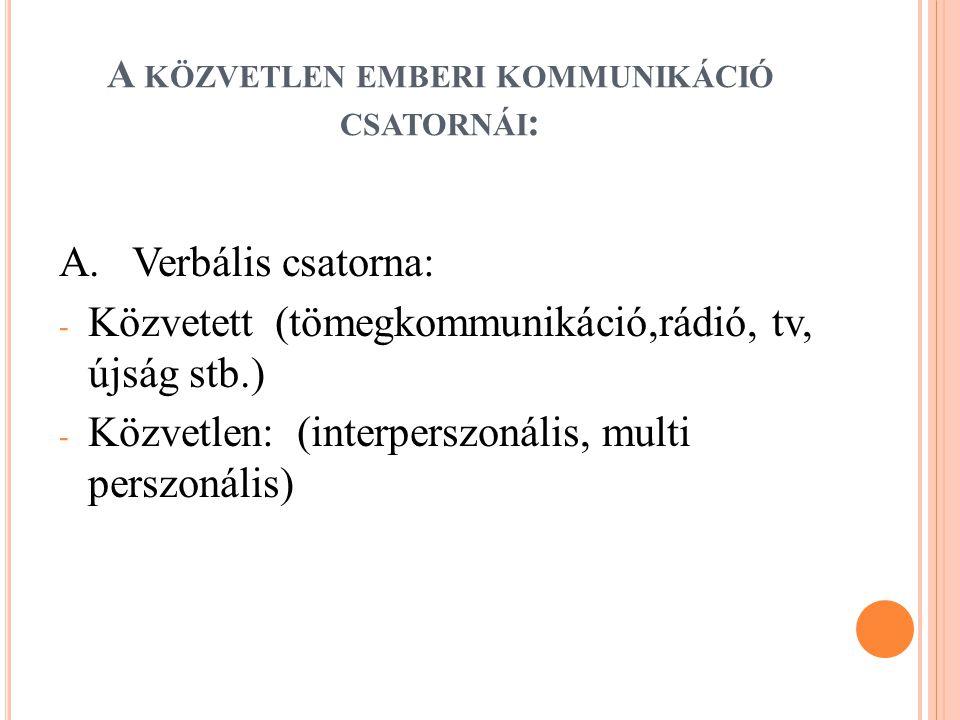 A közvetlen emberi kommunikáció csatornái: