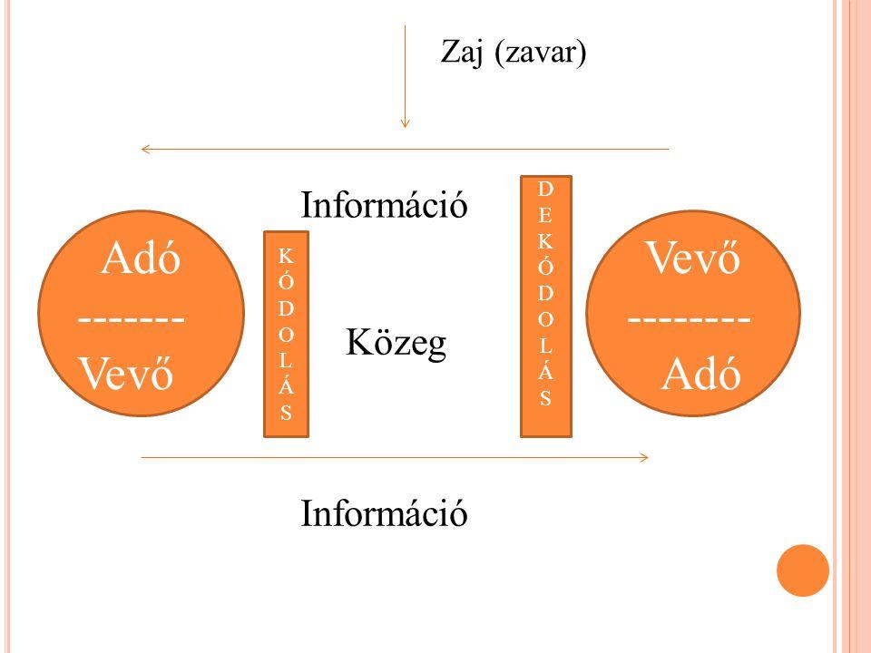 Adó ------- Vevő Vevő -------- Adó Információ Közeg Információ
