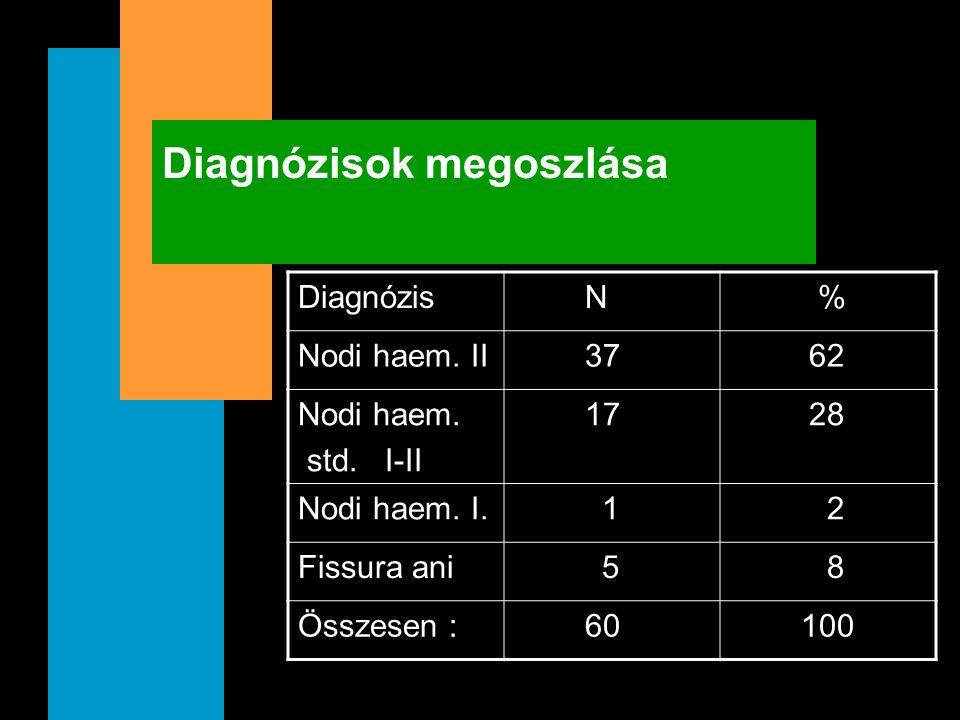 Diagnózisok megoszlása