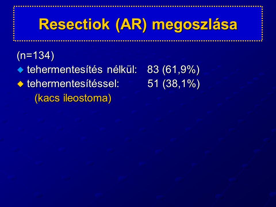 Resectiok (AR) megoszlása