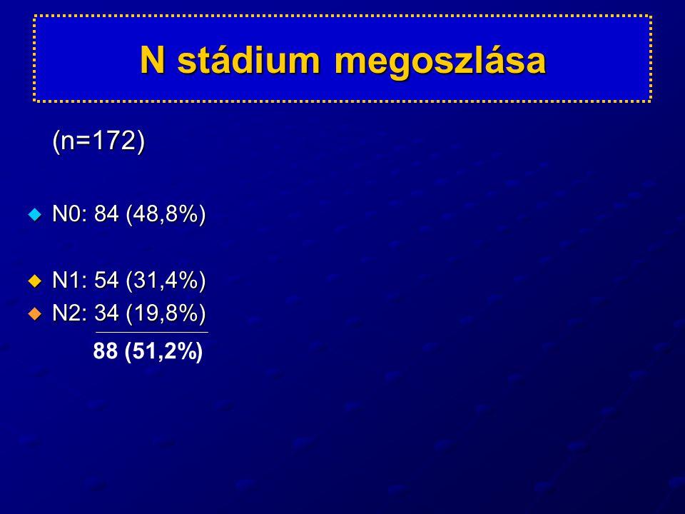 N stádium megoszlása (n=172) N0: 84 (48,8%) N1: 54 (31,4%)