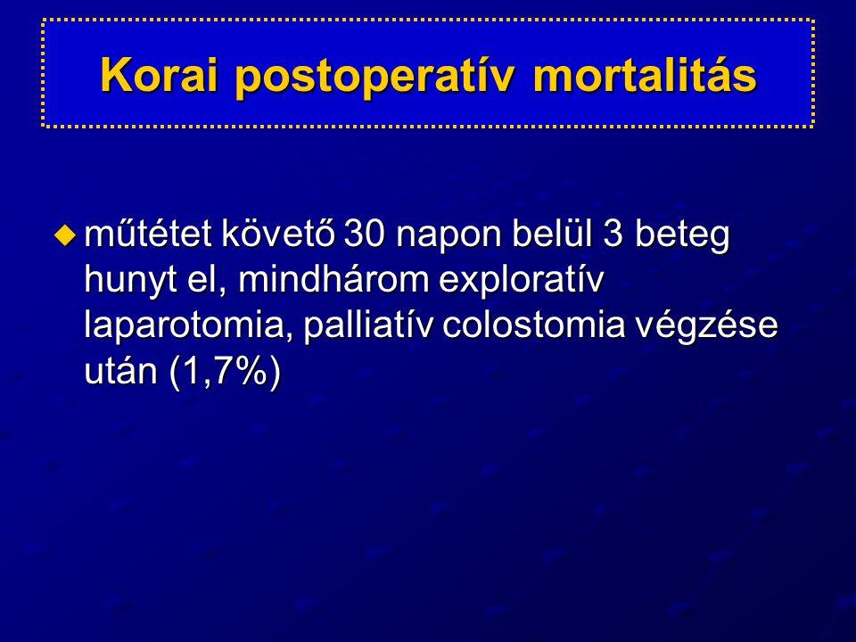 Korai postoperatív mortalitás