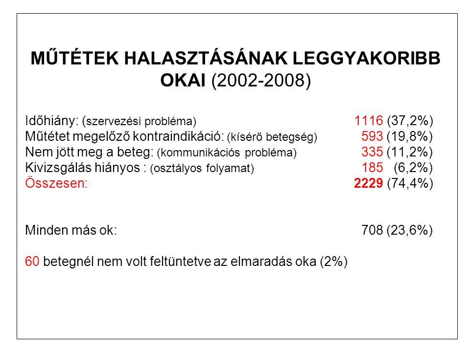 MŰTÉTEK HALASZTÁSÁNAK LEGGYAKORIBB OKAI (2002-2008)
