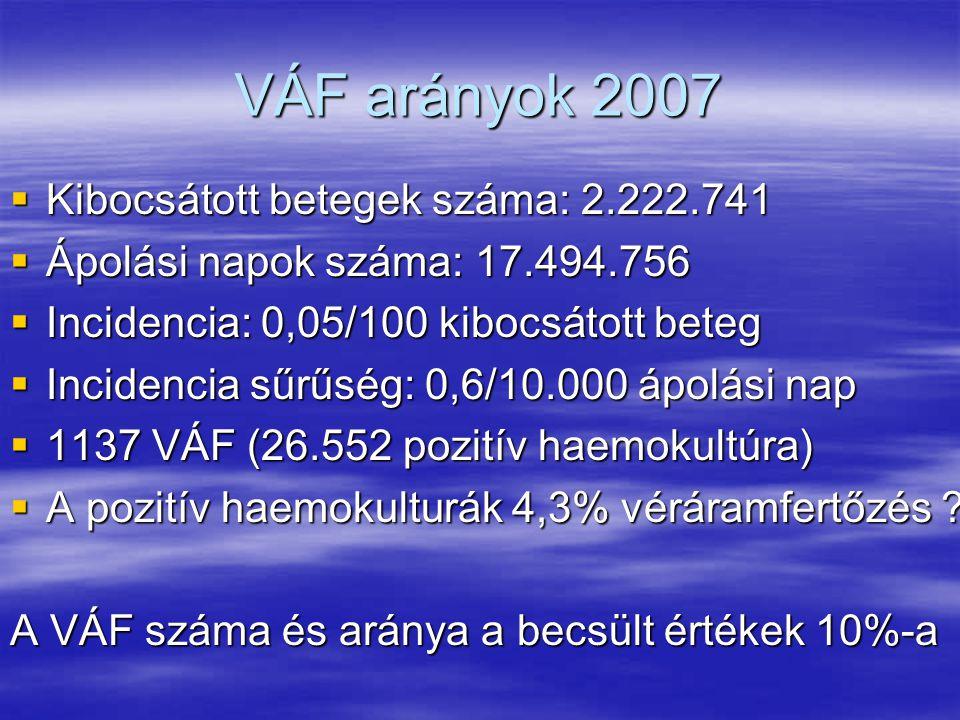 VÁF arányok 2007 Kibocsátott betegek száma: 2.222.741