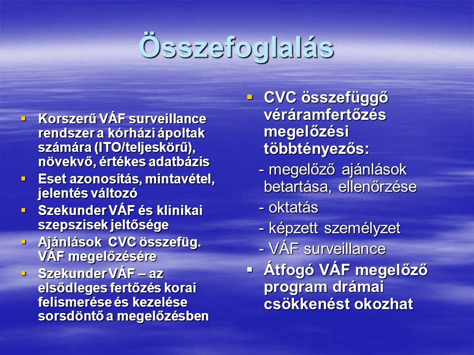 Összefoglalás CVC összefüggő véráramfertőzés megelőzési többtényezős: