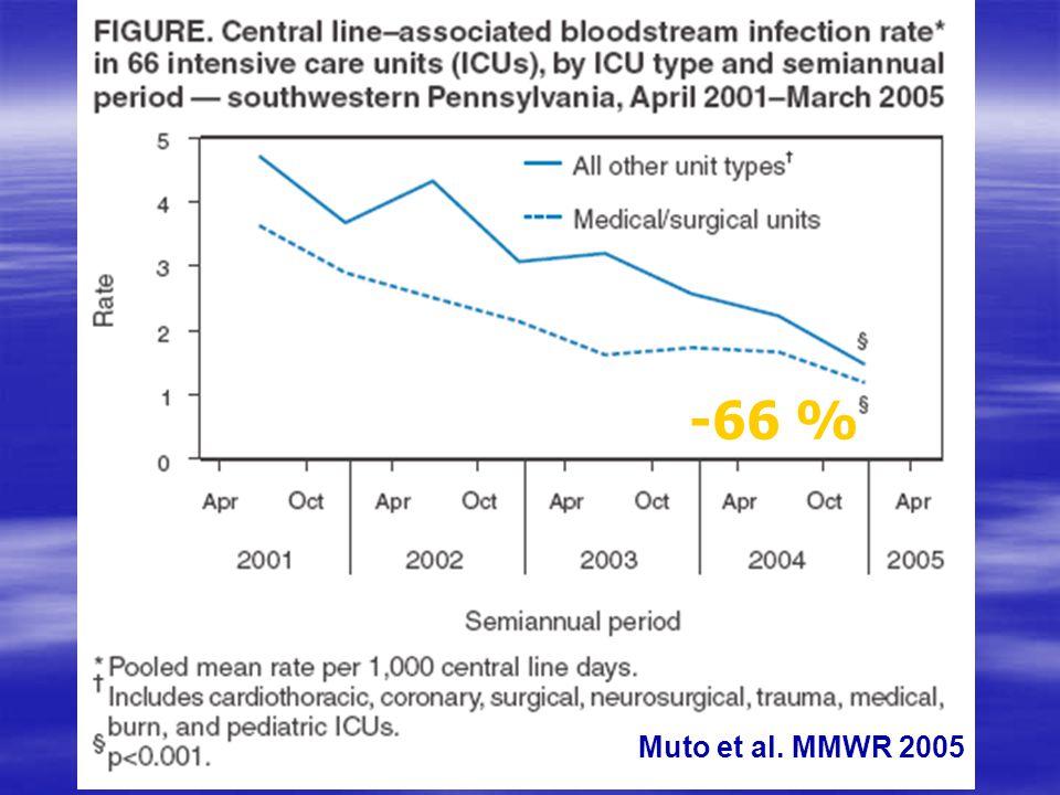 -66 % Muto et al. MMWR 2005
