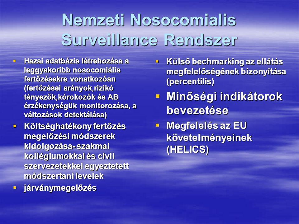 Nemzeti Nosocomialis Surveillance Rendszer