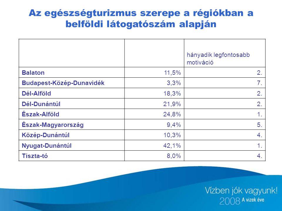 Az egészségturizmus szerepe a régiókban a belföldi látogatószám alapján