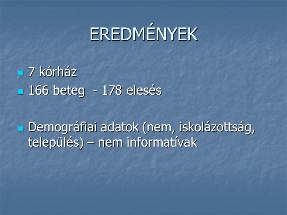 EREDMÉNYEK 7 kórház 166 beteg - 178 elesés