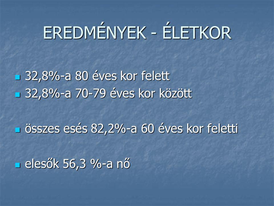 EREDMÉNYEK - ÉLETKOR 32,8%-a 80 éves kor felett