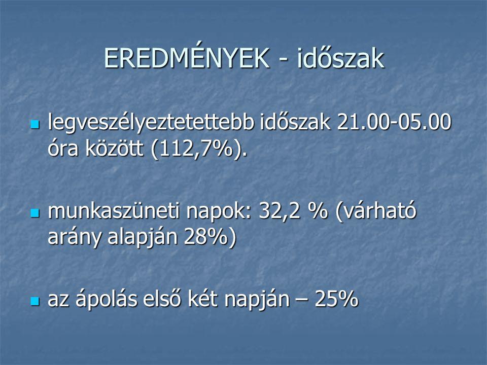 EREDMÉNYEK - időszak legveszélyeztetettebb időszak 21.00-05.00 óra között (112,7%). munkaszüneti napok: 32,2 % (várható arány alapján 28%)