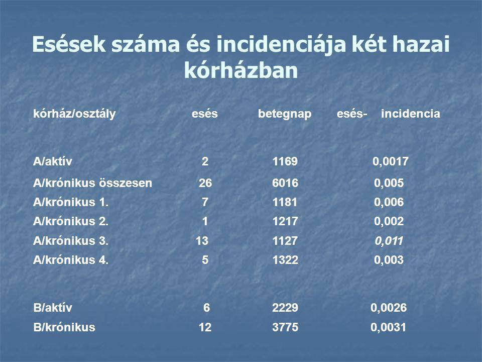 Esések száma és incidenciája két hazai kórházban
