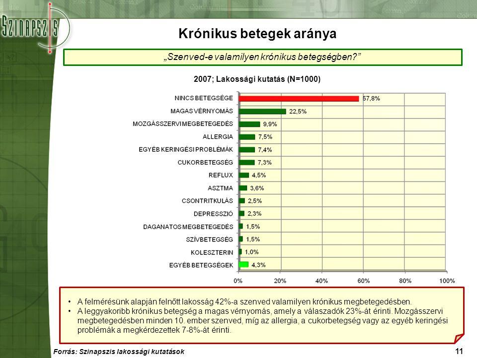 Krónikus betegek aránya 2007; Lakossági kutatás (N=1000)