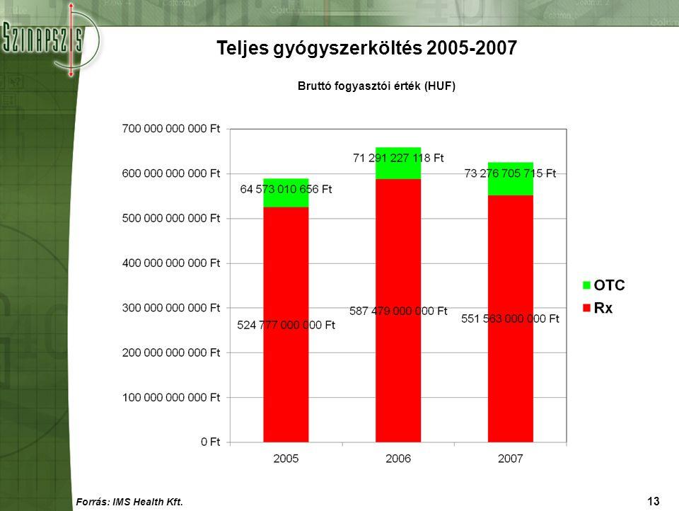 Teljes gyógyszerköltés 2005-2007 Bruttó fogyasztói érték (HUF)