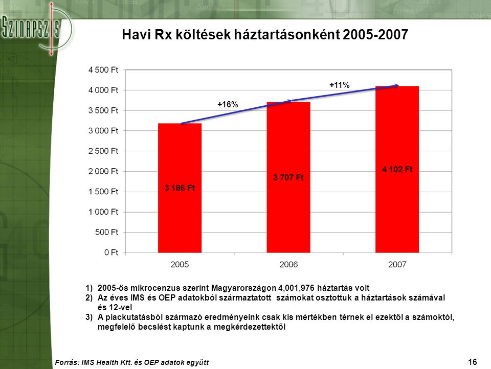 Havi Rx költések háztartásonként 2005-2007