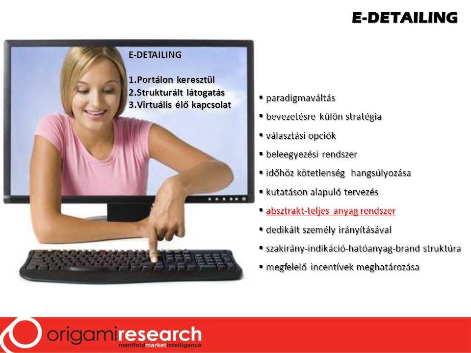 E-DETAILING E-DETAILING Portálon keresztül Strukturált látogatás